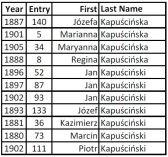 Kapuscinski deaths 1881-1910 Koprzywnica