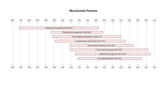 Maciejewski Women